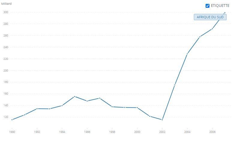 Graphique PIB en Dollars d'Afrique du sud de 1990 à 2007