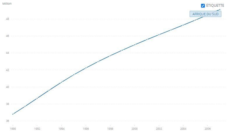 Graphique Population d'Afrique du Sud de 1990 à 2007